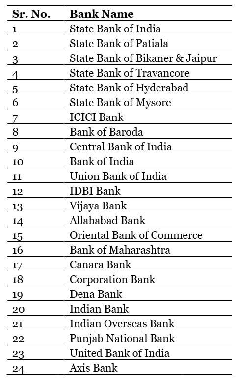 PPF Account List of Banks
