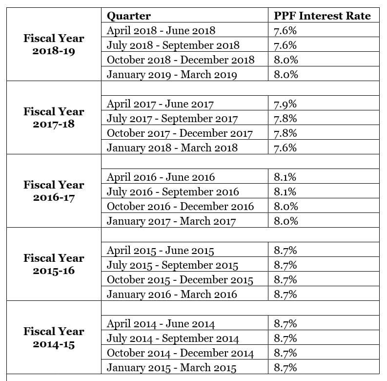 PPF Interest Rate History Table