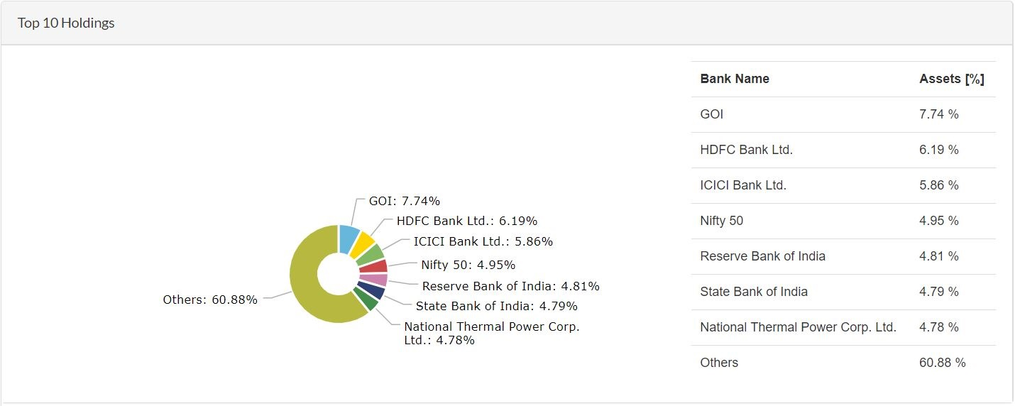 ICICI Prudential Equity & Debt Fund - Top 10 Holdings
