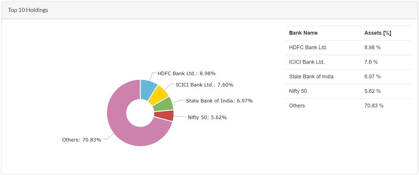 ICICI Prudential Bluechip Fund - Top 10 Holdings