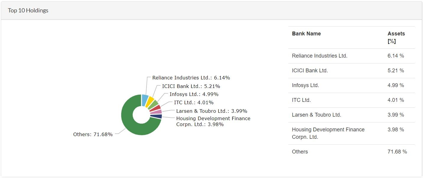 L&T India Value Fund - Top 10 Holdings