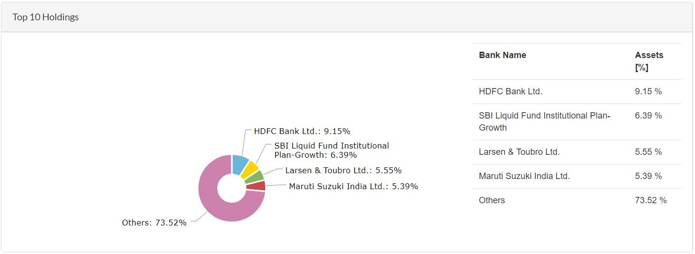 SBI Bluechip Direct Plan - Top 10 Holdings